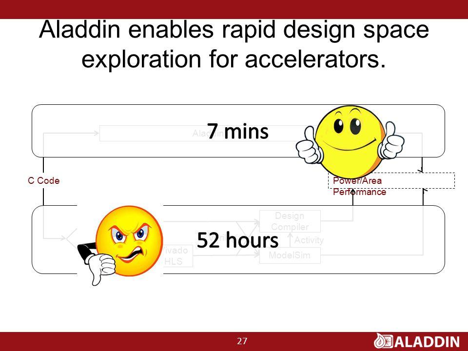 Aladdin enables rapid design space exploration for accelerators.
