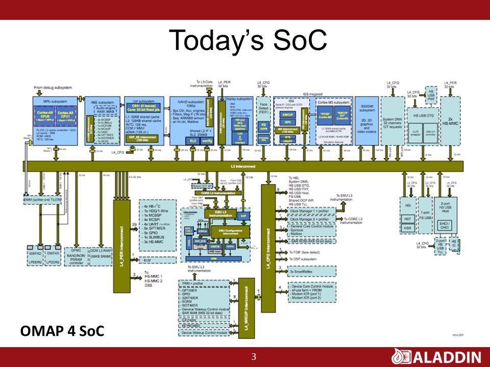 OMAP 4 SoC 3 Today's SoC