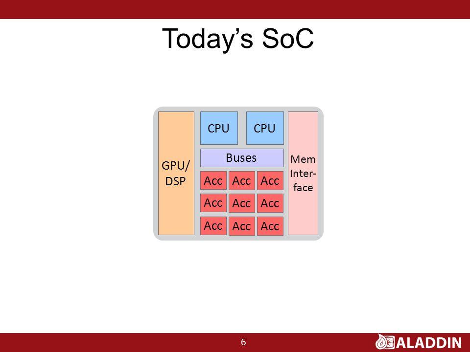 Today's SoC 6 GPU/ DSP CPU Buses Mem Inter- face Acc CPU Acc