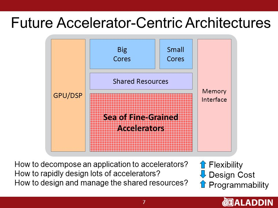 Future Accelerator-Centric Architectures Flexibility Design Cost Programmability How to decompose an application to accelerators? How to rapidly desig