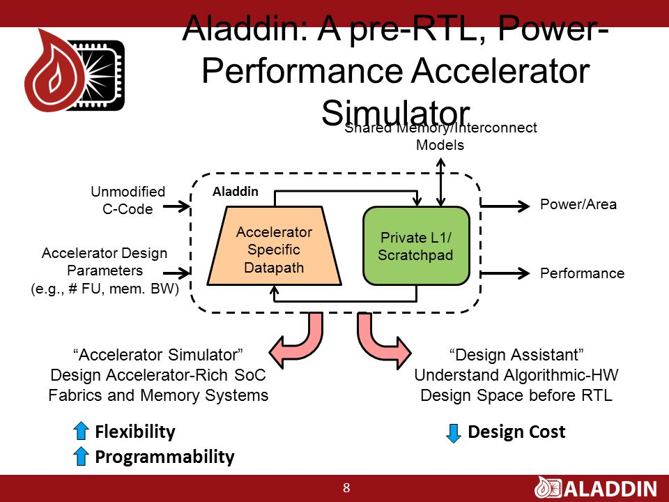 Private L1/ Scratchpad Aladdin Accelerator Specific Datapath Shared Memory/Interconnect Models Unmodified C-Code Accelerator Design Parameters (e.g., # FU, mem.
