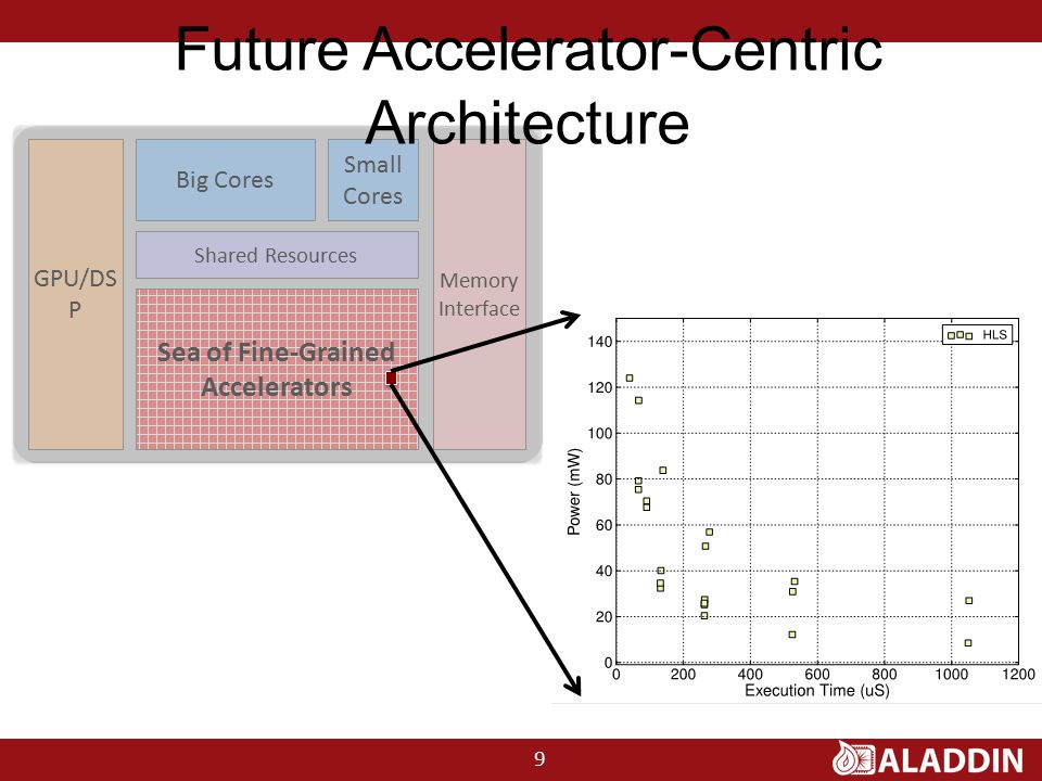 GPU/DS P Big Cores Shared Resources Memory Interface Sea of Fine-Grained Accelerators Small Cores Future Accelerator-Centric Architecture 9