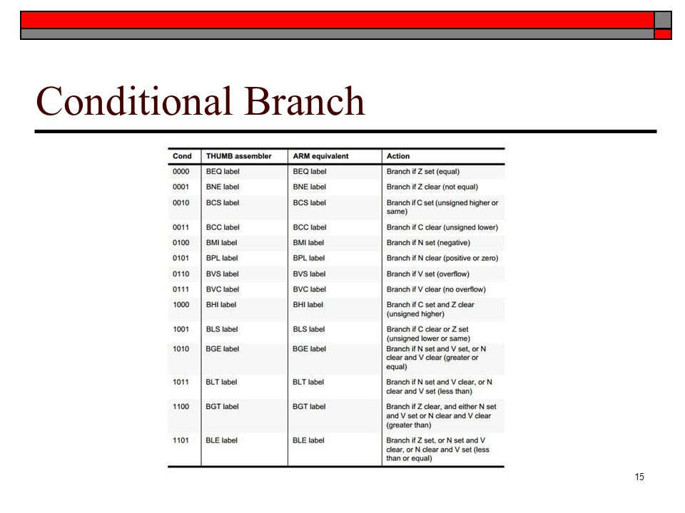 Conditional Branch 15