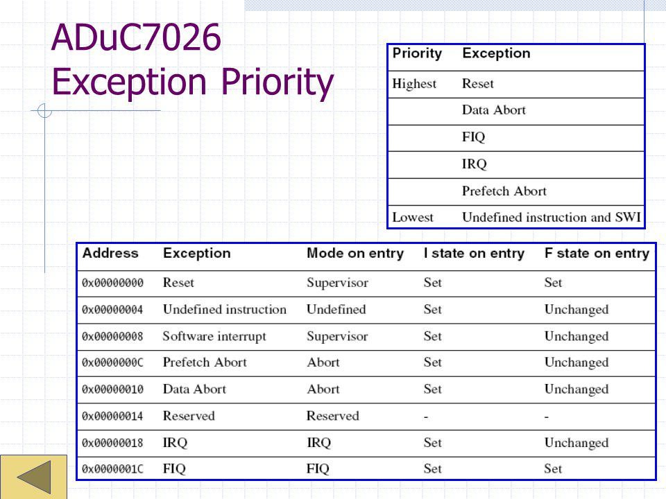 ADuC7026 Exception Priority