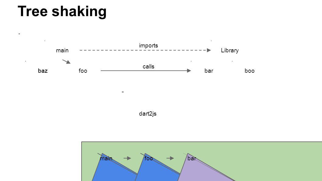 mainLibrary bazfoobarboo imports calls baz mainfoobar Tree shaking dart2js