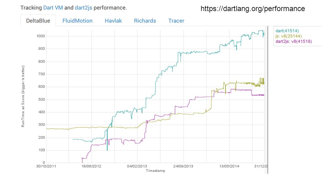 https://dartlang.org/performance