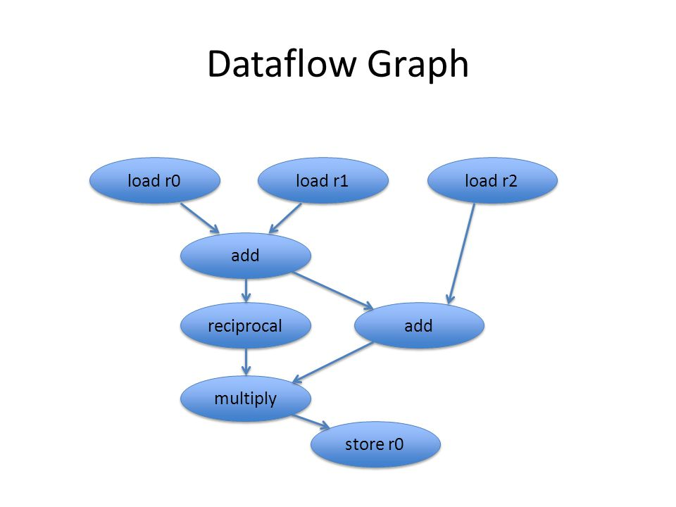 Dataflow Graph load r0 load r1 load r2 add reciprocal multiply store r0