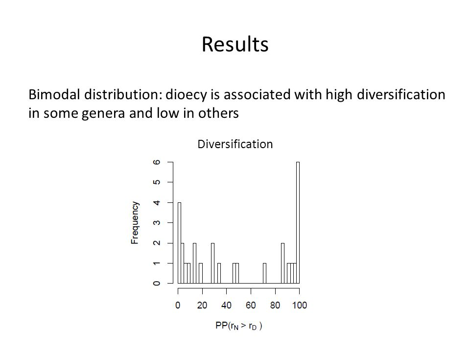 Results Bimodal distribution: dioecy is associated with high diversification in some genera and low in others Diversification