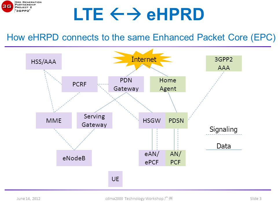 June 14, 2012 cdma2000 Technology Workshop 广州 Slide 3 LTE  eHPRD How eHRPD connects to the same Enhanced Packet Core (EPC) PDN Gateway Serving Gateway MME eNodeB HSS/AAA Home Agent Internet HSGWPDSN eAN/ ePCF AN/ PCF PCRF 3GPP2 AAA Signaling Data UE