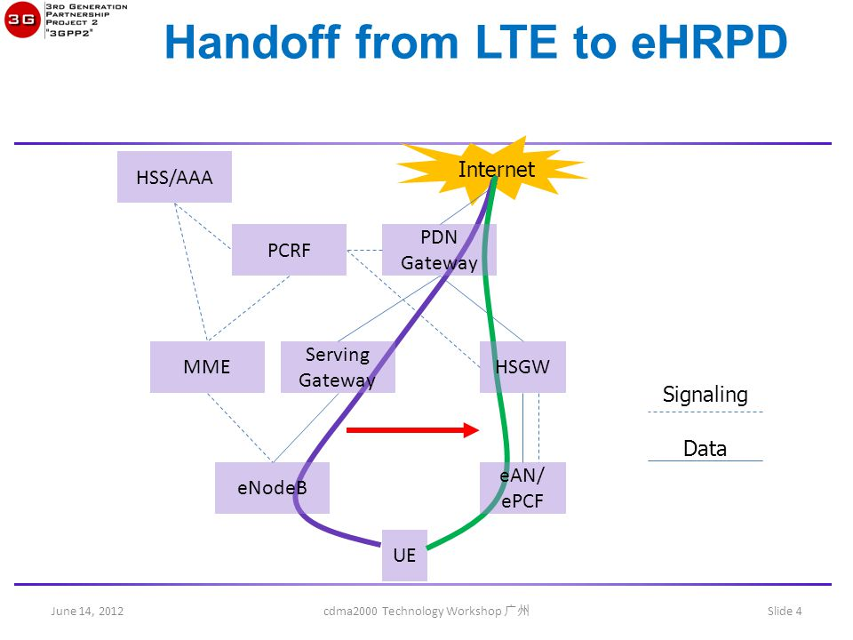 June 14, 2012 cdma2000 Technology Workshop 广州 Slide 4 Handoff from LTE to eHRPD MME HSS/AAA Internet PCRF Signaling Data UE PDN Gateway Serving Gateway eNodeB HSGW eAN/ ePCF