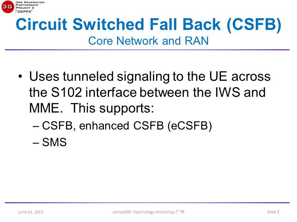 June 14, 2012 cdma2000 Technology Workshop 广州 Slide 6 CSFB Page sent to IWS.