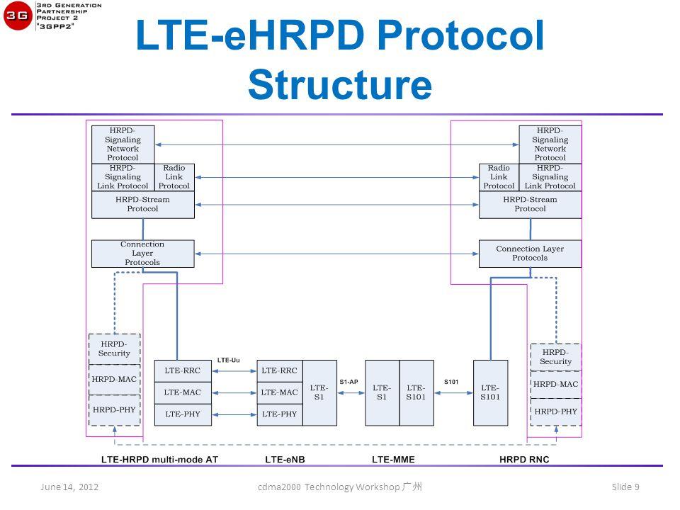 June 14, 2012 cdma2000 Technology Workshop 广州 Slide 9 LTE-eHRPD Protocol Structure