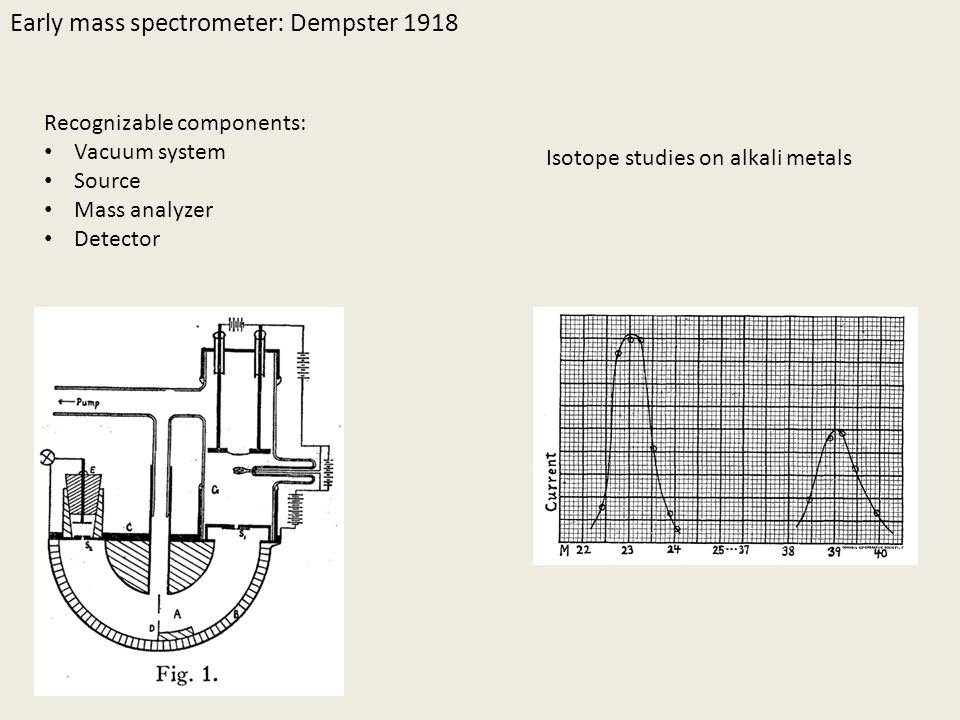 Main components of a mass spectrometer Main components can be identified in Dempster's system