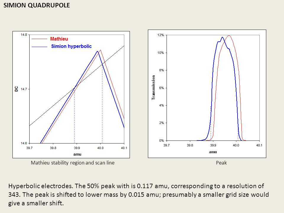 Now we change to round rods … S Taylor & JR Gibson,J Mass Spectrom 2008; 43: 609–616 SIMION QUADRUPOLE