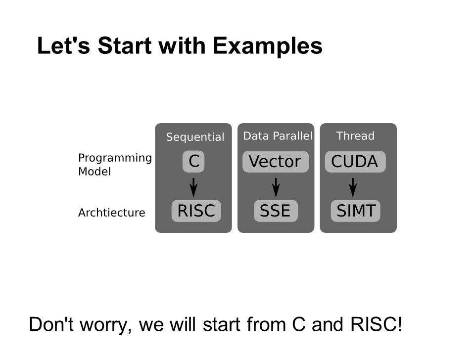 Let's Start with Examples Don't worry, we will start from C and RISC!