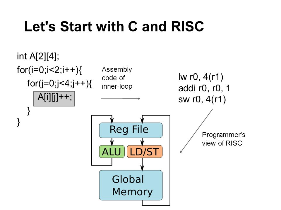 Let s Start with C and RISC int A[2][4]; for(i=0;i<2;i++){ for(j=0;j<4;j++){ A[i][j]++; } Assembly code of inner-loop lw r0, 4(r1) addi r0, r0, 1 sw r0, 4(r1) Programmer s view of RISC