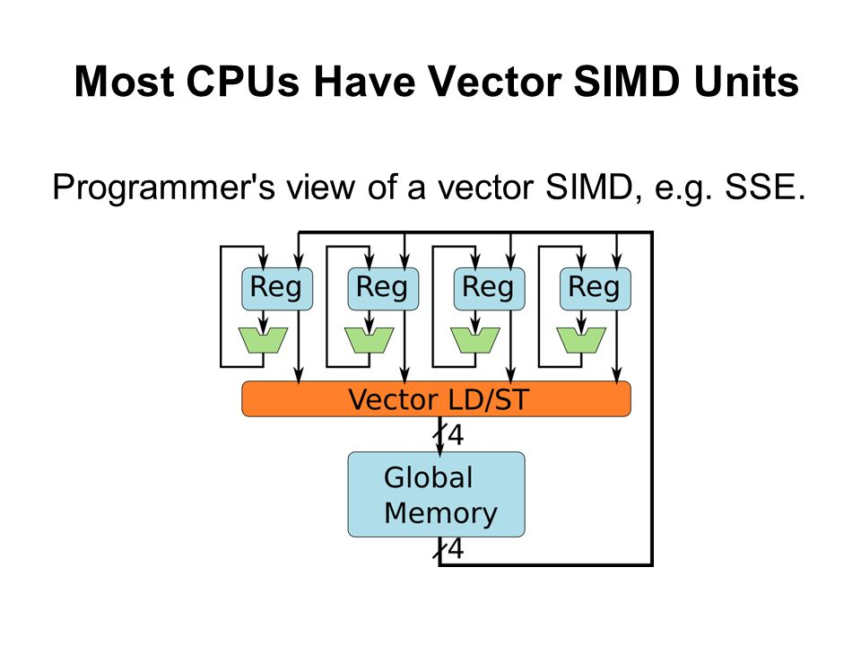 Most CPUs Have Vector SIMD Units Programmer's view of a vector SIMD, e.g. SSE.
