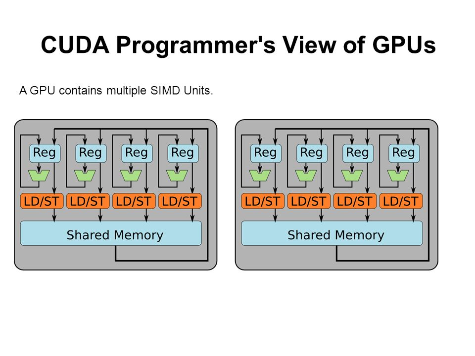 CUDA Programmer s View of GPUs A GPU contains multiple SIMD Units.