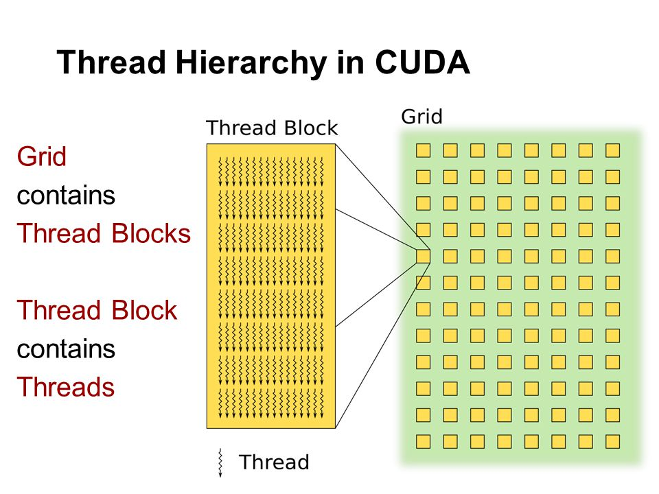 Thread Hierarchy in CUDA Grid contains Thread Blocks Thread Block contains Threads
