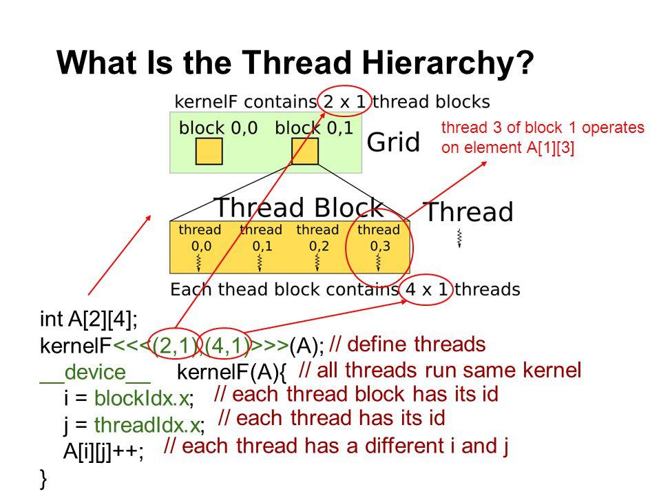 What Is the Thread Hierarchy? int A[2][4]; kernelF >>(A); __device__ kernelF(A){ i = blockIdx.x; j = threadIdx.x; A[i][j]++; } // define threads // al