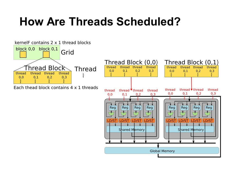 How Are Threads Scheduled