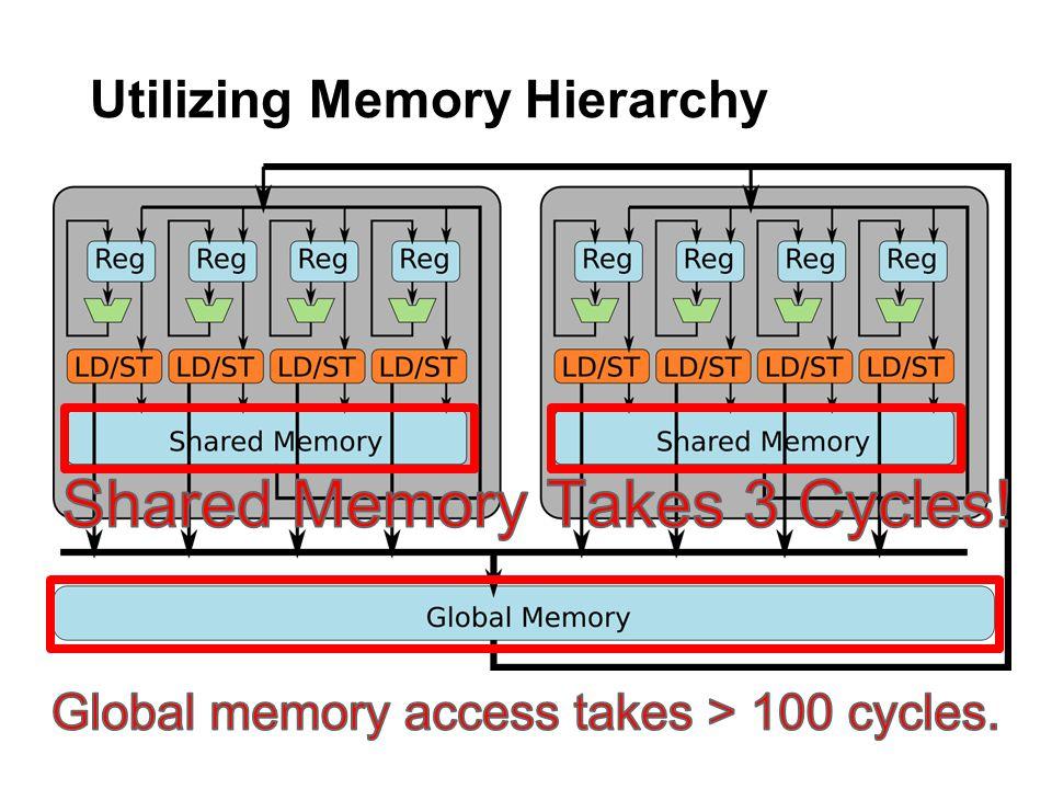Utilizing Memory Hierarchy