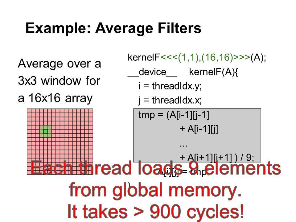Example: Average Filters Average over a 3x3 window for a 16x16 array kernelF >>(A); __device__ kernelF(A){ i = threadIdx.y; j = threadIdx.x; tmp = (A[i-1][j-1] + A[i-1][j]...