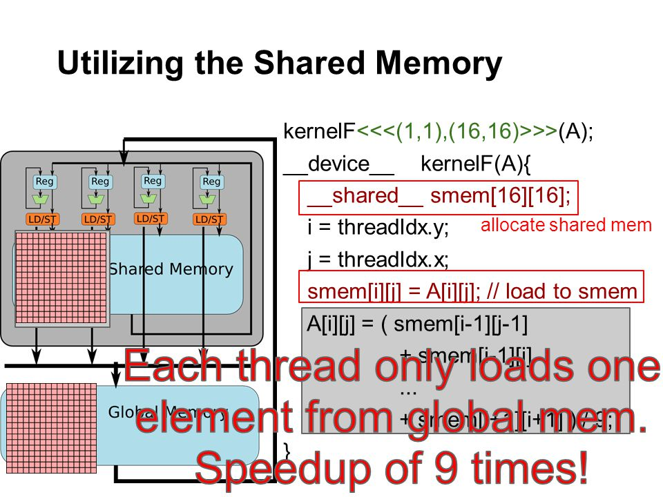 Utilizing the Shared Memory kernelF >>(A); __device__ kernelF(A){ __shared__ smem[16][16]; i = threadIdx.y; j = threadIdx.x; smem[i][j] = A[i][j]; // load to smem A[i][j] = ( smem[i-1][j-1] + smem[i-1][j]...