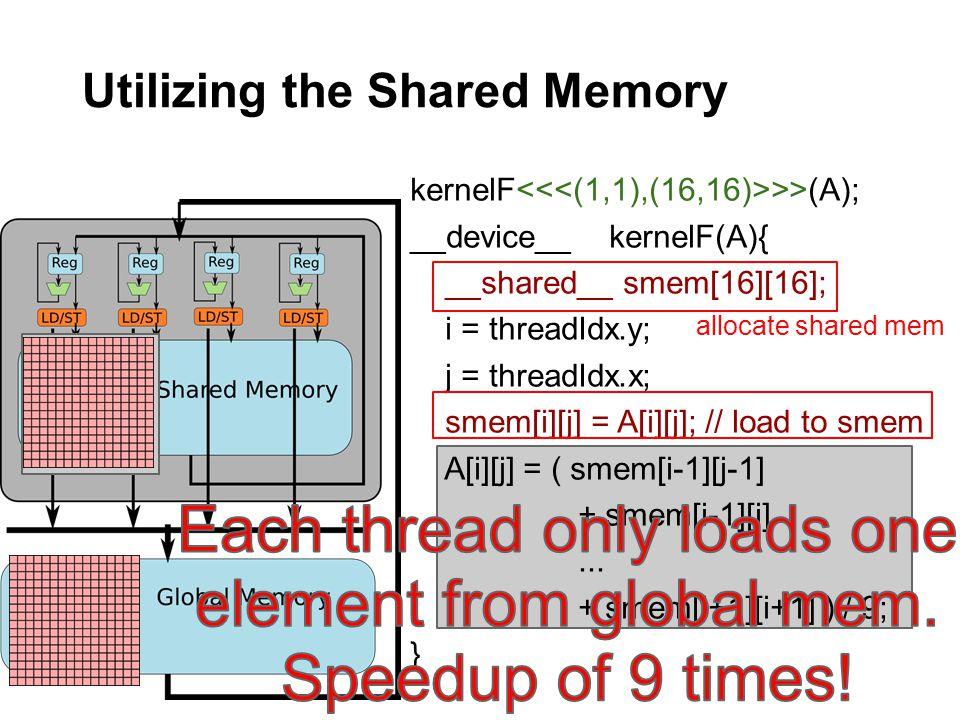 Utilizing the Shared Memory kernelF >>(A); __device__ kernelF(A){ __shared__ smem[16][16]; i = threadIdx.y; j = threadIdx.x; smem[i][j] = A[i][j]; //