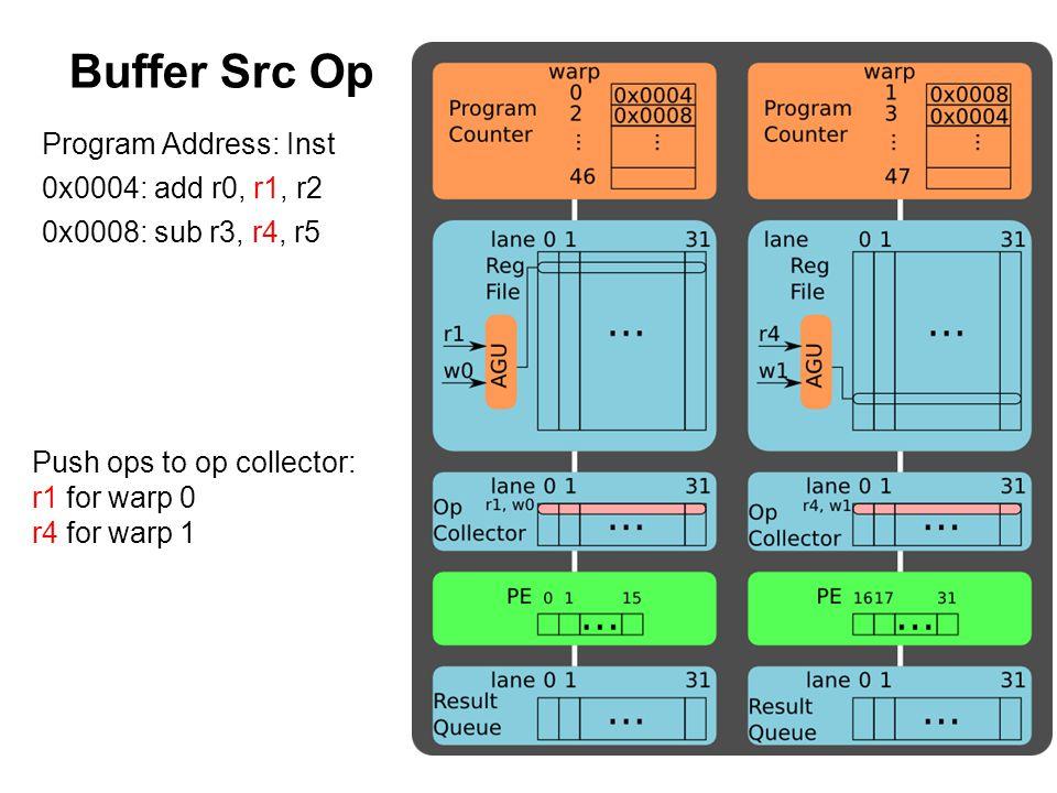 Buffer Src Op Program Address: Inst 0x0004: add r0, r1, r2 0x0008: sub r3, r4, r5 Push ops to op collector: r1 for warp 0 r4 for warp 1