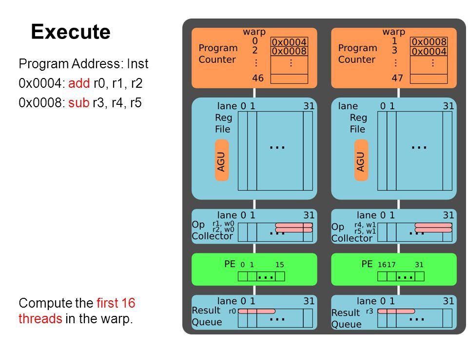 Execute Program Address: Inst 0x0004: add r0, r1, r2 0x0008: sub r3, r4, r5 Compute the first 16 threads in the warp.