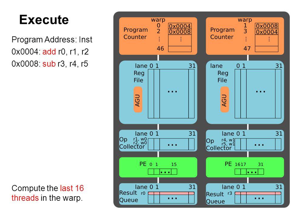 Execute Program Address: Inst 0x0004: add r0, r1, r2 0x0008: sub r3, r4, r5 Compute the last 16 threads in the warp.
