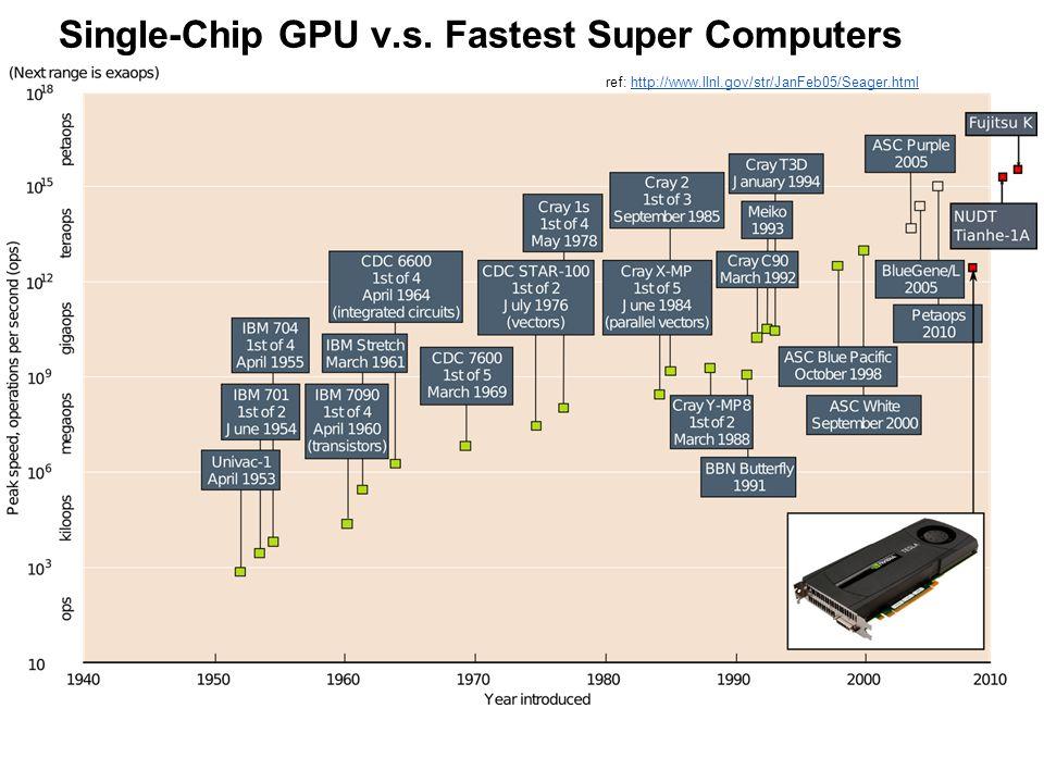 ref: http://www.llnl.gov/str/JanFeb05/Seager.htmlhttp://www.llnl.gov/str/JanFeb05/Seager.html Single-Chip GPU v.s.