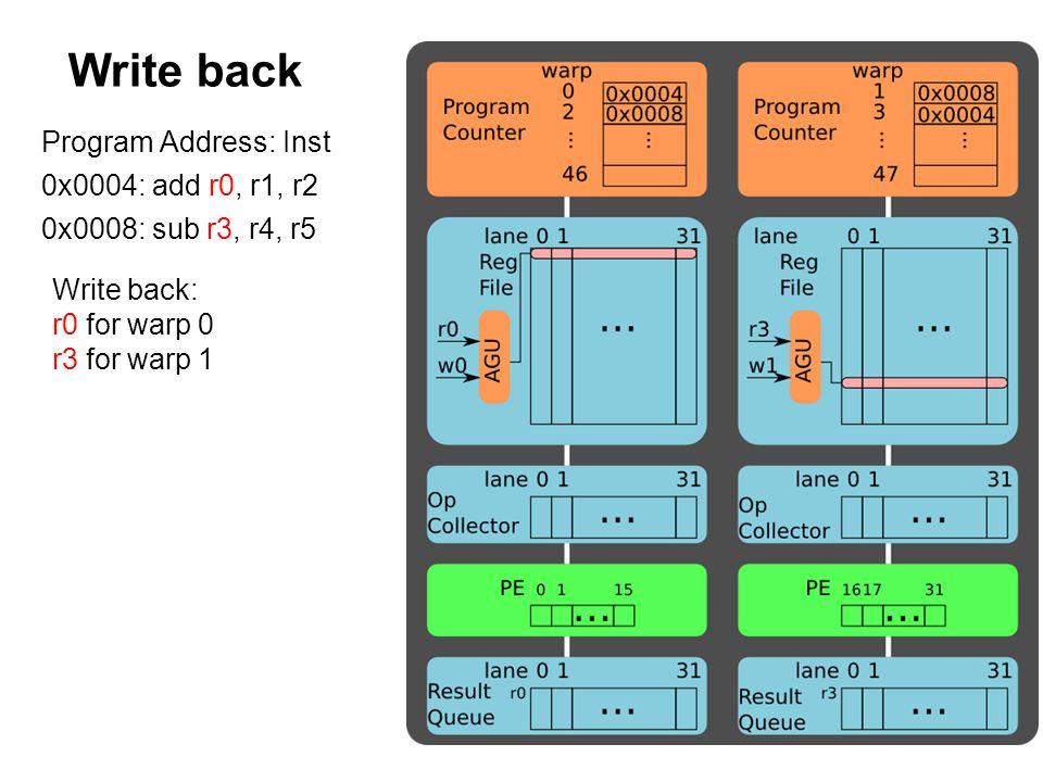 Write back Program Address: Inst 0x0004: add r0, r1, r2 0x0008: sub r3, r4, r5 Write back: r0 for warp 0 r3 for warp 1