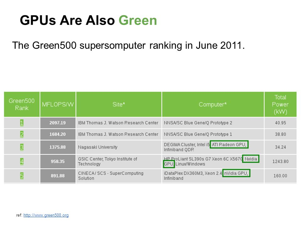 GPUs Are Also Green The Green500 supersomputer ranking in June 2011. ref: http://www.green500.orghttp://www.green500.org