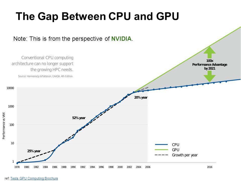 The Gap Between CPU and GPU ref: Tesla GPU Computing BrochureTesla GPU Computing Brochure Note: This is from the perspective of NVIDIA.