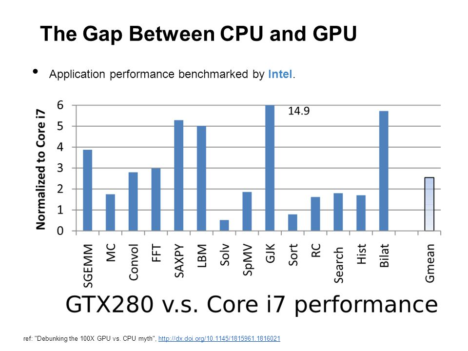 The Gap Between CPU and GPU Application performance benchmarked by Intel.