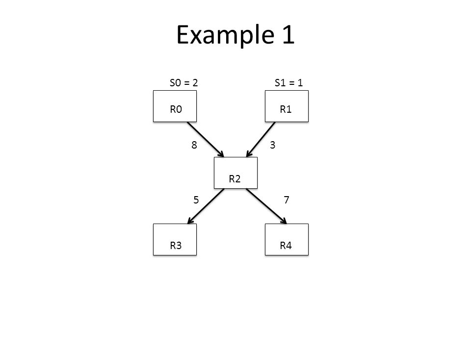 Example 1 R0R1 R2 R3R4 83 57 S0 = 2S1 = 1