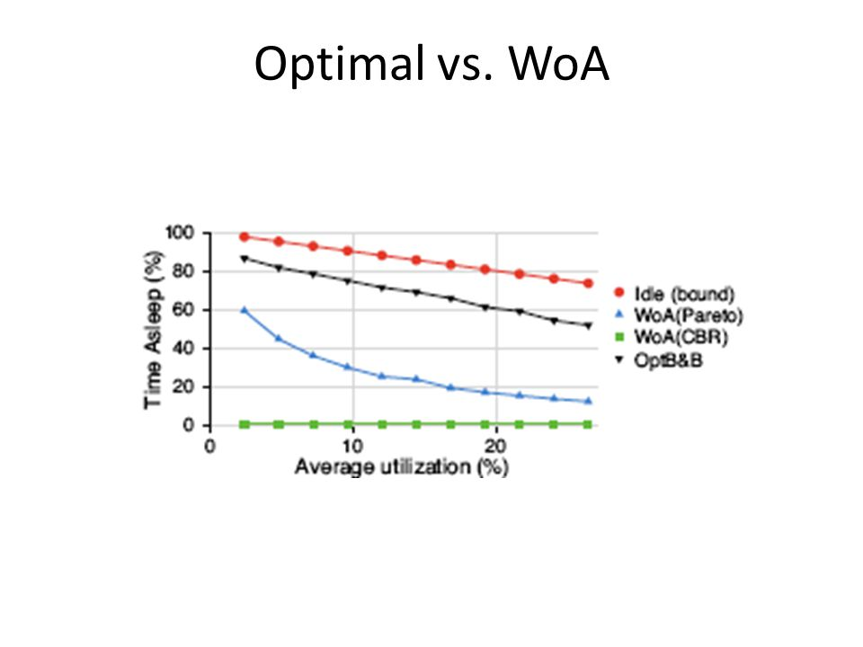 Optimal vs. WoA