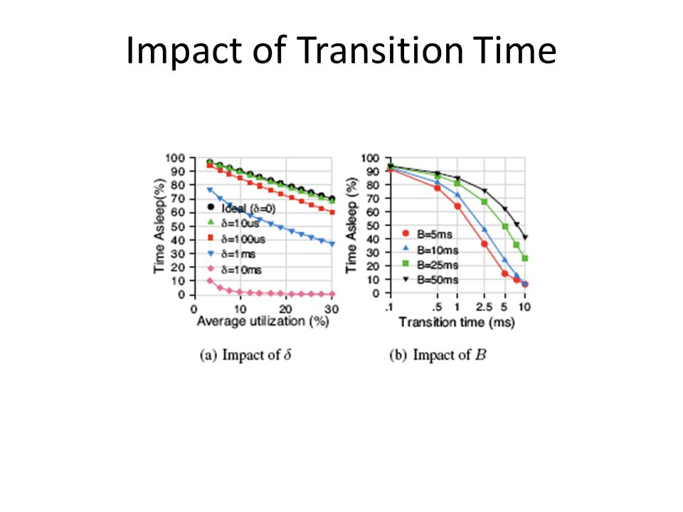 Impact of Transition Time