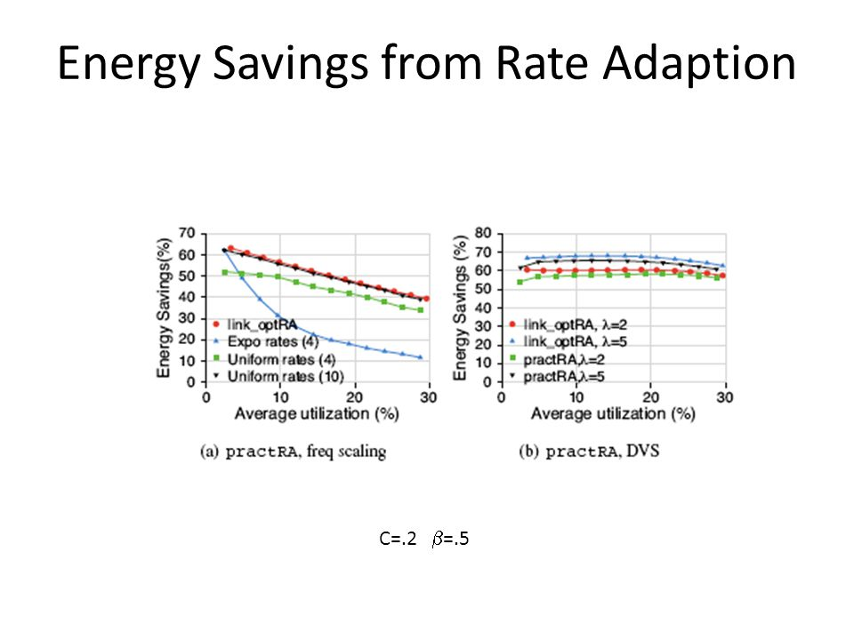 Energy Savings from Rate Adaption C=.2  =.5