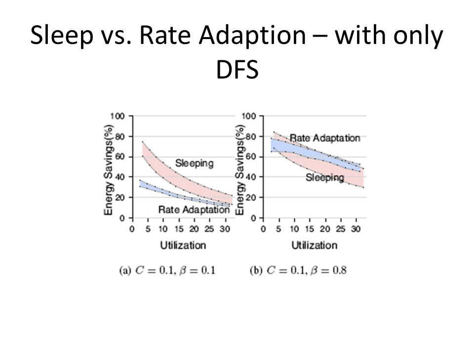 Sleep vs. Rate Adaption – with only DFS