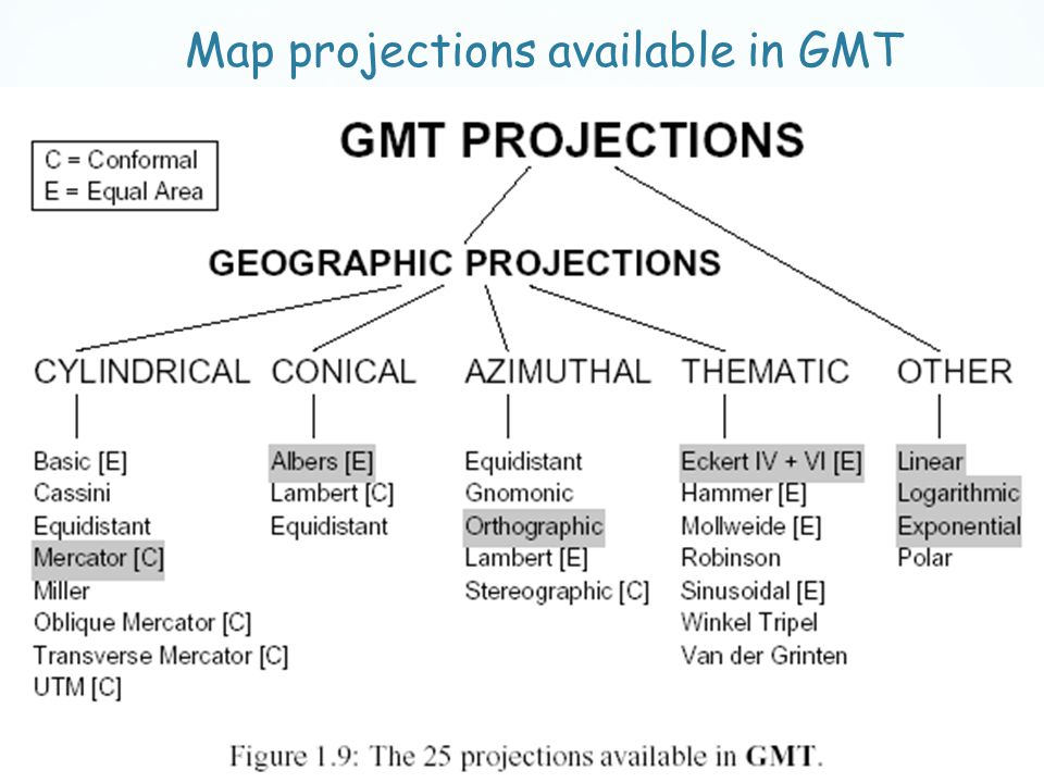Map projections available in GMT