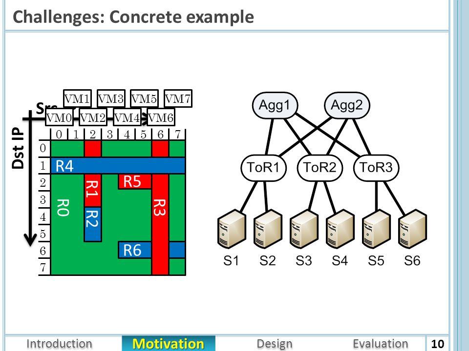 Introduction Architecture Motivation Design Evaluation Challenges: Concrete example 10 Src IP Dst IP R0 R1 R5 R6 R2 R3 R4 01234567 1 2 3 4 5 6 7 0 VM0 VM1 VM2 VM3 VM4 VM5 VM6 VM7