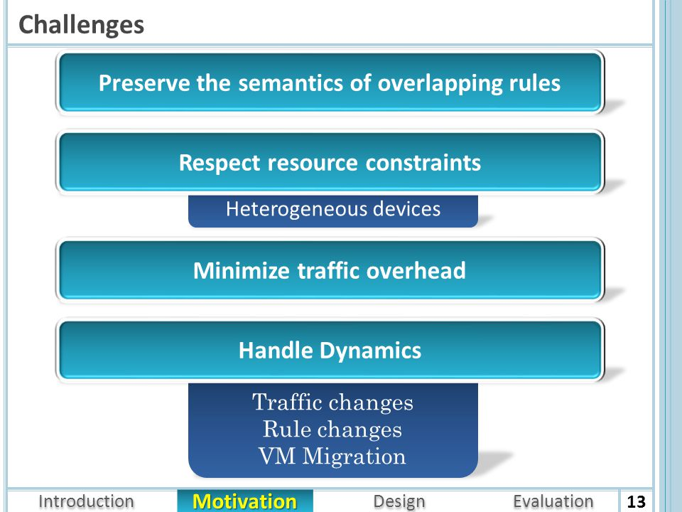 Introduction Architecture Motivation Design Evaluation Heterogeneous devices Challenges 13 Respect resource constraints Minimize traffic overhead Traffic changes Rule changes VM Migration Preserve the semantics of overlapping rules Handle Dynamics