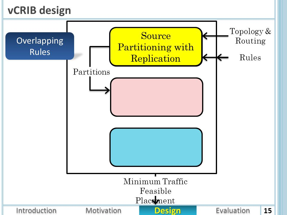 Introduction Design Motivation Evaluation vCRIB design 15 Source Partitioning with Replication Topology & Routing Rules Partitions Overlapping Rules Minimum Traffic Feasible Placement