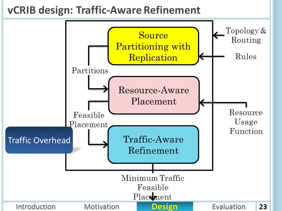 Introduction Design Motivation Evaluation vCRIB design: Traffic-Aware Refinement 23 Source Partitioning with Replication Resource-Aware Placement Traffic-Aware Refinement Partitions Feasible Placement Minimum Traffic Feasible Placement Resource Usage Function Traffic Overhead Topology & Routing Rules