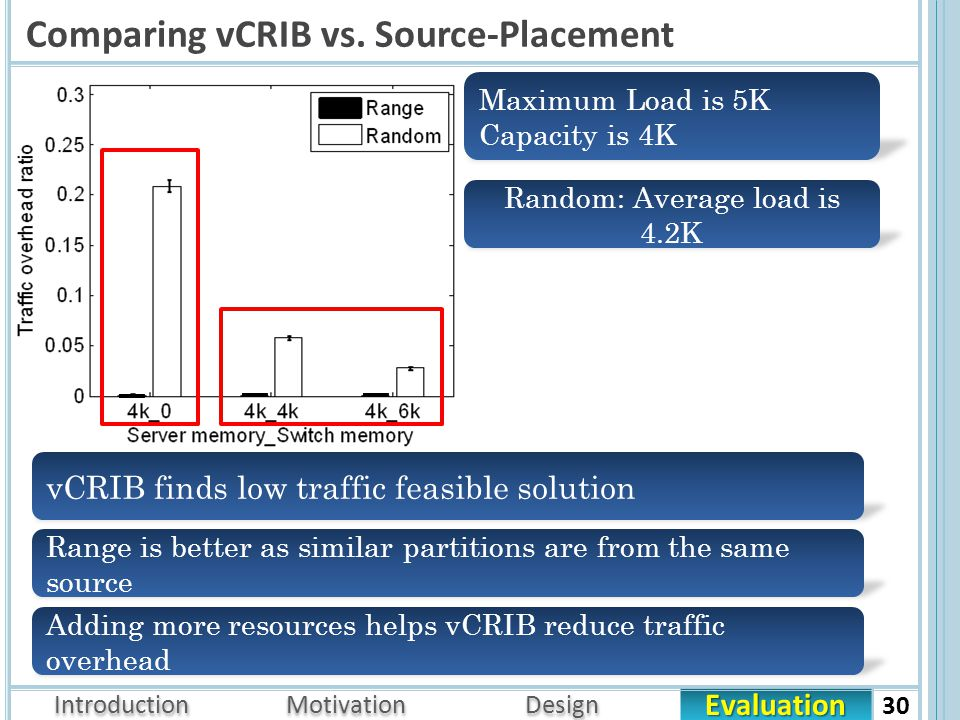 Evaluation Introduction Motivation Design Comparing vCRIB vs.
