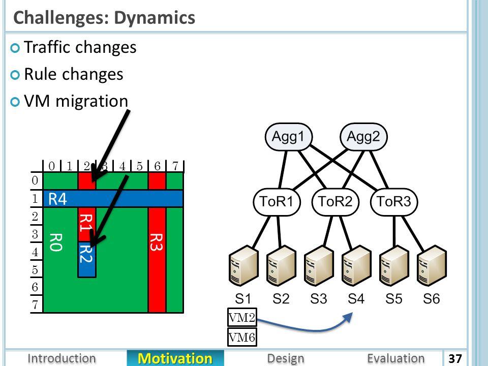 Introduction Architecture Motivation Design Evaluation Challenges: Dynamics Traffic changes Rule changes VM migration 37 R0 R1 R2 R3 R4 01234567 1 2 3 4 5 6 7 0 VM6 VM2