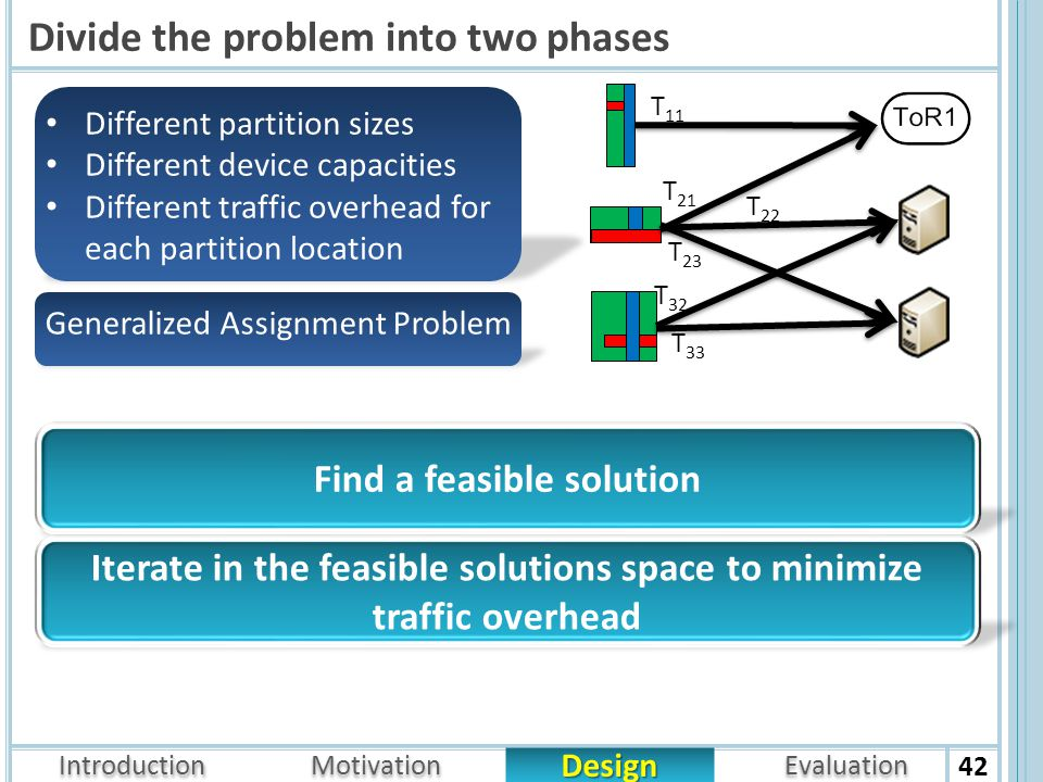 Introduction Design Motivation Evaluation Divide the problem into two phases 42 Generalized Assignment Problem T 11 T 21 T 22 T 23 T 32 T 33 Different partition sizes Different device capacities Different traffic overhead for each partition location Find a feasible solution Iterate in the feasible solutions space to minimize traffic overhead
